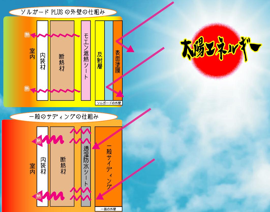 太陽のエネルギーから建物を守る外壁